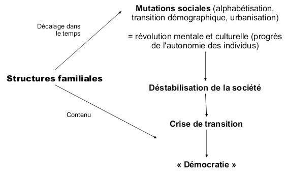 structure familiale définition
